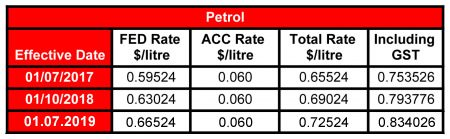 petrol 2019